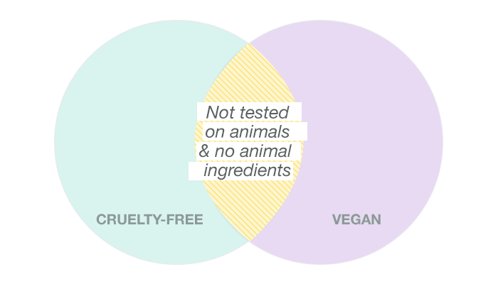 When a product is cruelty-free AND vegan, it means that the product was not tested on animals and does not contain any animal ingredients