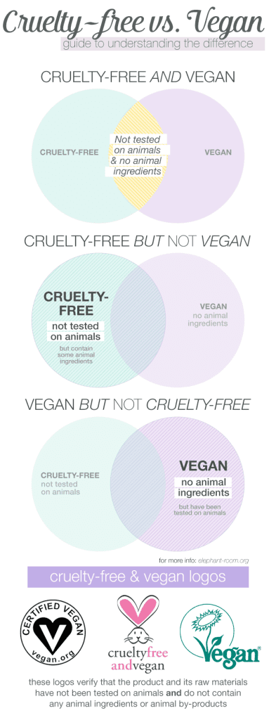 Understand the difference between 'cruelty-free' and 'vegan'