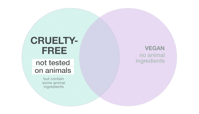 When a product is cruelty-free, it means that the product was not tested on animals but it may some animal ingredients