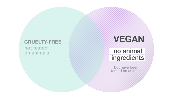 When a product is vegan, it means that the product does not contain any animal ingredients but may have been tested on animals