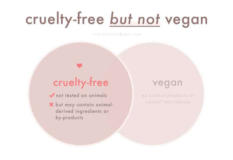 Cosmetics claiming to be cruelty-free, but not vegan explained