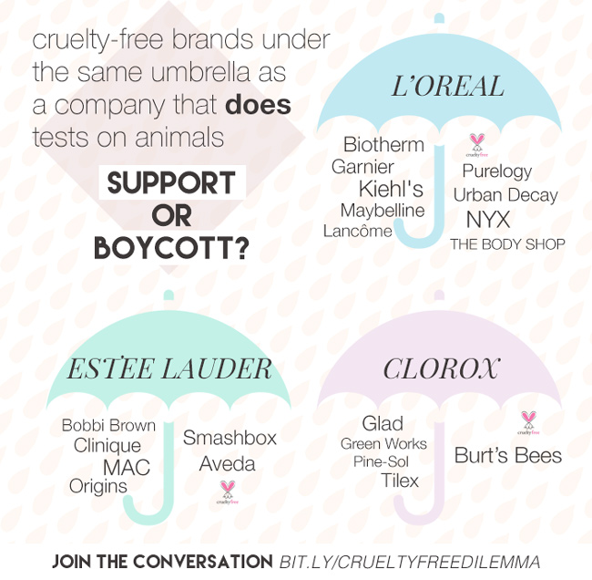 Support or Boycott? Cruelty-free brands under the same umbrella as a company that does tests on animals.