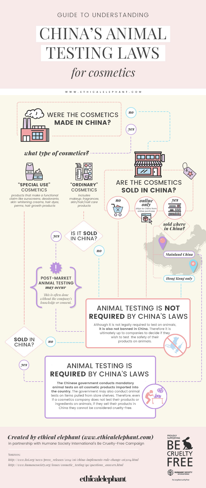 China's Animal Testing Laws