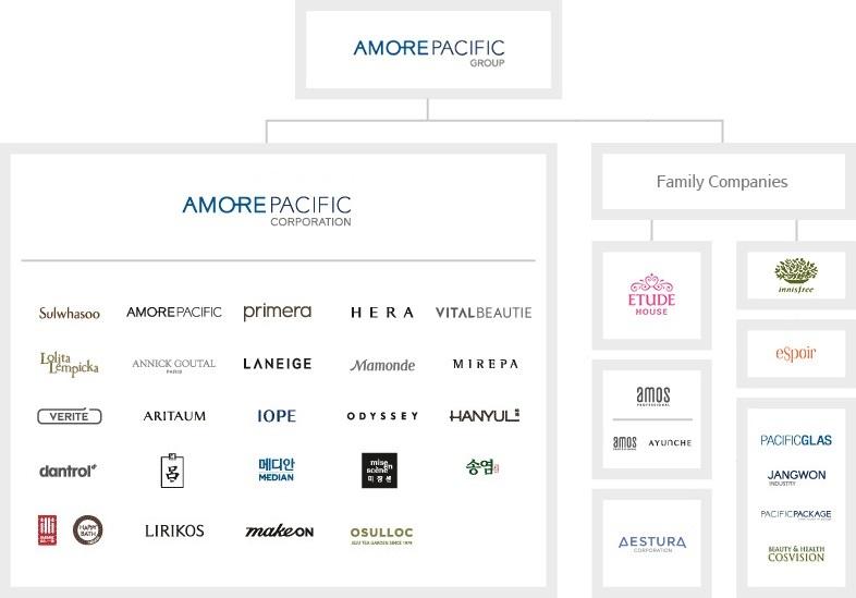 Amorepacific Brands
