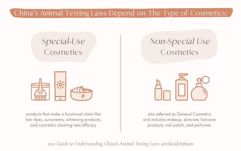 China animal testing laws depend on the type of cosmetics: Special-Use Cosmetics or Non-Special Use Cosmetics