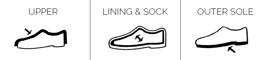 The composition of shoes includes the upper, lining & sock, and outer sole.