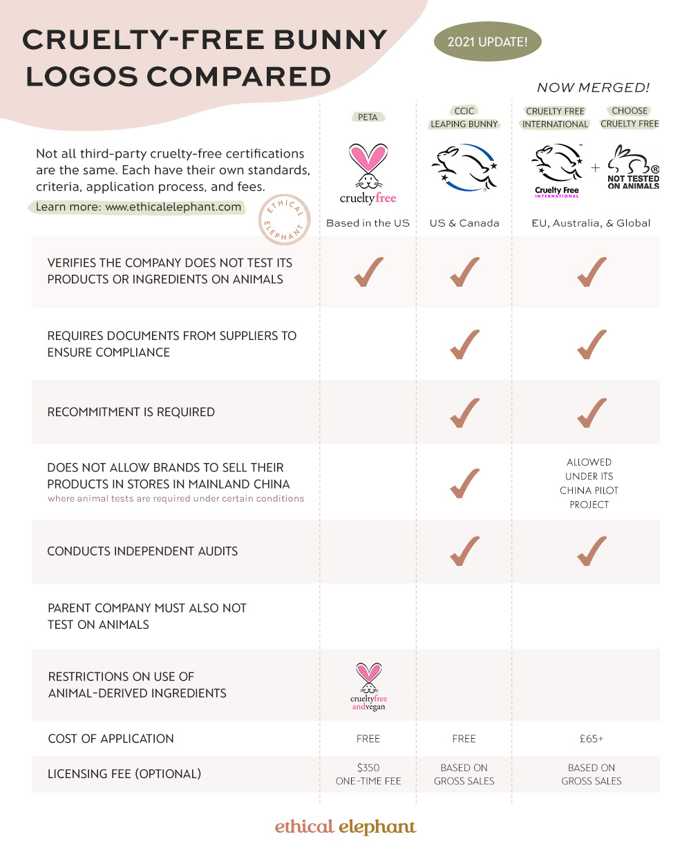 Cruelty-Free Bunny Logos Compared